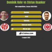 Dominik Kohr vs Stefan Ilsanker h2h player stats