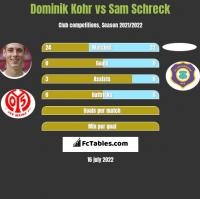 Dominik Kohr vs Sam Schreck h2h player stats