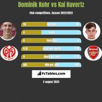 Dominik Kohr vs Kai Havertz h2h player stats