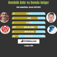 Dominik Kohr vs Dennis Geiger h2h player stats