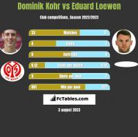 Dominik Kohr vs Eduard Loewen h2h player stats