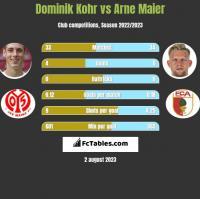 Dominik Kohr vs Arne Maier h2h player stats