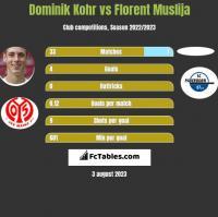 Dominik Kohr vs Florent Muslija h2h player stats