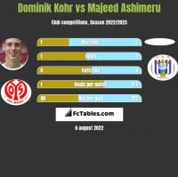 Dominik Kohr vs Majeed Ashimeru h2h player stats
