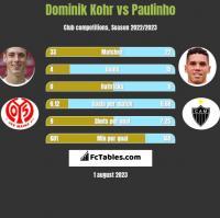 Dominik Kohr vs Paulinho h2h player stats