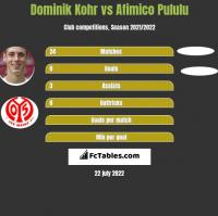 Dominik Kohr vs Afimico Pululu h2h player stats