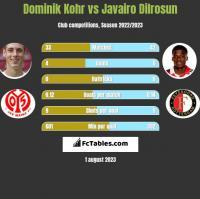 Dominik Kohr vs Javairo Dilrosun h2h player stats