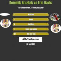 Dominik Kruzliak vs Eric Davis h2h player stats