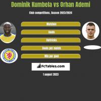 Dominik Kumbela vs Orhan Ademi h2h player stats