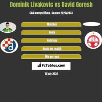 Dominik Livakovic vs David Goresh h2h player stats