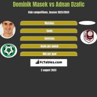 Dominik Masek vs Adnan Dzafic h2h player stats