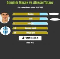 Dominik Masek vs Aleksei Tataev h2h player stats
