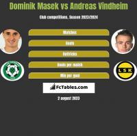 Dominik Masek vs Andreas Vindheim h2h player stats