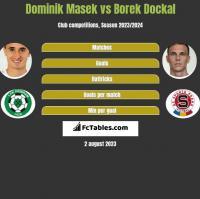 Dominik Masek vs Borek Dockal h2h player stats