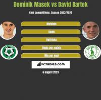 Dominik Masek vs David Bartek h2h player stats