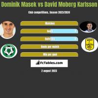 Dominik Masek vs David Moberg Karlsson h2h player stats