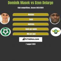 Dominik Masek vs Dzon Delarge h2h player stats