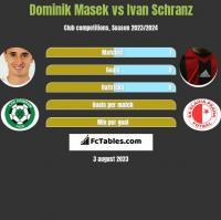 Dominik Masek vs Ivan Schranz h2h player stats