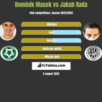 Dominik Masek vs Jakub Rada h2h player stats