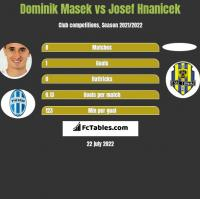 Dominik Masek vs Josef Hnanicek h2h player stats