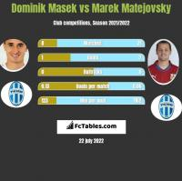 Dominik Masek vs Marek Matejovsky h2h player stats