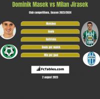Dominik Masek vs Milan Jirasek h2h player stats