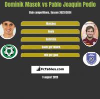 Dominik Masek vs Pablo Joaquin Podio h2h player stats