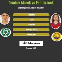 Dominik Masek vs Petr Jiracek h2h player stats