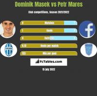 Dominik Masek vs Petr Mares h2h player stats