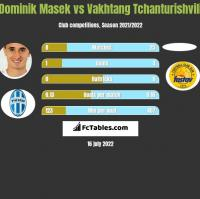 Dominik Masek vs Vakhtang Tchanturishvili h2h player stats