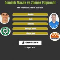 Dominik Masek vs Zdenek Folprecht h2h player stats