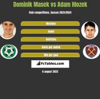 Dominik Masek vs Adam Hlozek h2h player stats