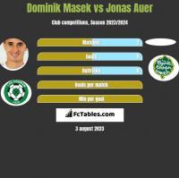 Dominik Masek vs Jonas Auer h2h player stats