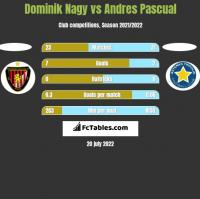 Dominik Nagy vs Andres Pascual h2h player stats