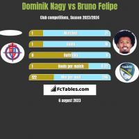 Dominik Nagy vs Bruno Felipe h2h player stats