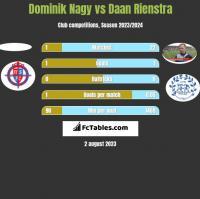 Dominik Nagy vs Daan Rienstra h2h player stats