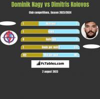 Dominik Nagy vs Dimitris Kolovos h2h player stats