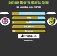 Dominik Nagy vs Ghayas Zahid h2h player stats
