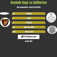 Dominik Nagy vs Guilherme h2h player stats
