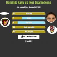 Dominik Nagy vs Iker Guarrotxena h2h player stats