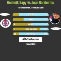 Dominik Nagy vs Jean Barrientos h2h player stats