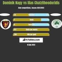 Dominik Nagy vs Ilias Chatzitheodoridis h2h player stats
