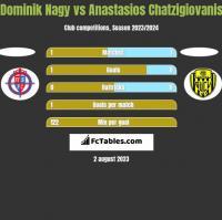 Dominik Nagy vs Anastasios Chatzigiovanis h2h player stats