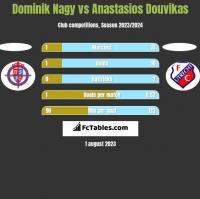 Dominik Nagy vs Anastasios Douvikas h2h player stats