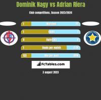 Dominik Nagy vs Adrian Riera h2h player stats