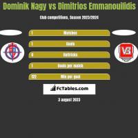 Dominik Nagy vs Dimitrios Emmanouilidis h2h player stats