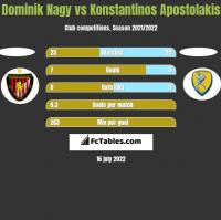 Dominik Nagy vs Konstantinos Apostolakis h2h player stats