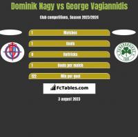 Dominik Nagy vs George Vagiannidis h2h player stats