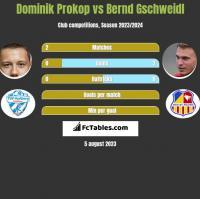 Dominik Prokop vs Bernd Gschweidl h2h player stats