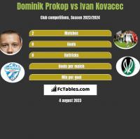 Dominik Prokop vs Ivan Kovacec h2h player stats